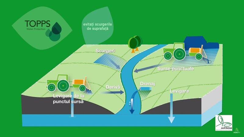 Managementul resturilor de pesticide din mașina de stropit și prevenirea eroziunii solului